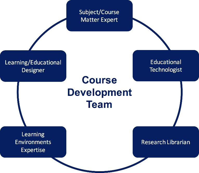 course-development-team.png