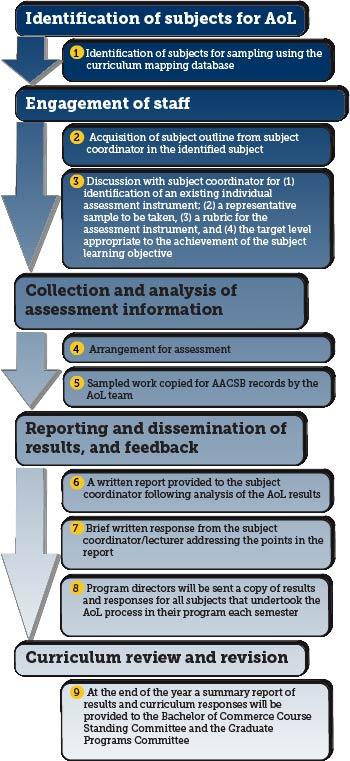 AOL Process